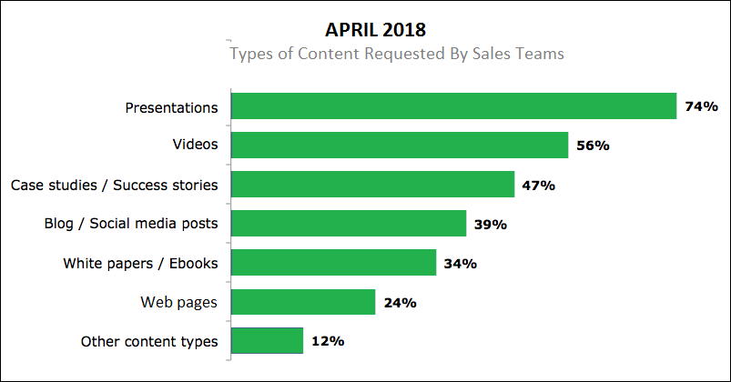 Types of Content Requested by Sales Team
