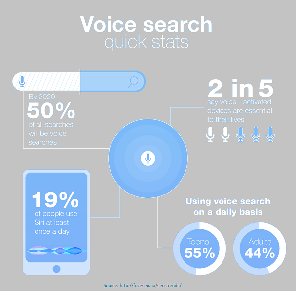 Voice Search Stats 2018