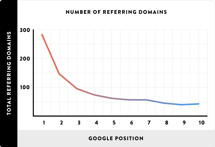 number of referring domains screenshot