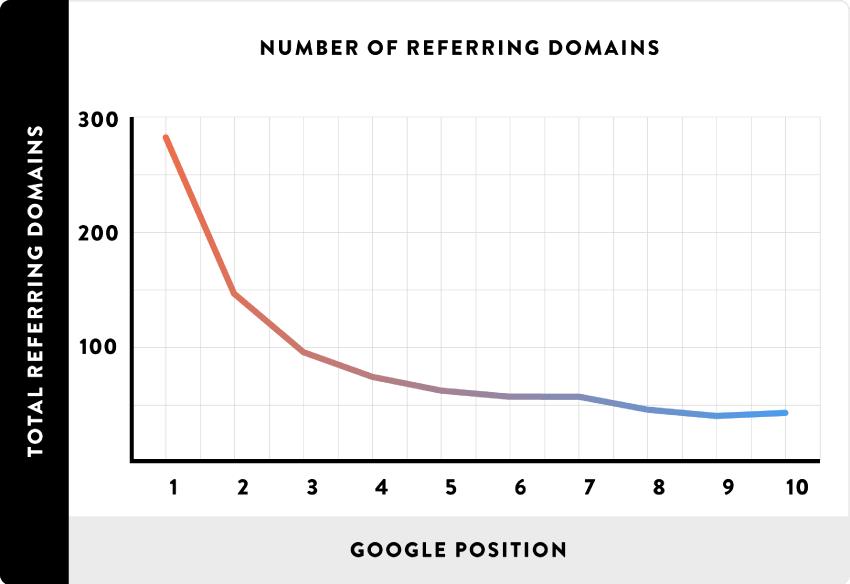 number of referring domains screenshot