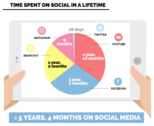 time spent on social media screenshot