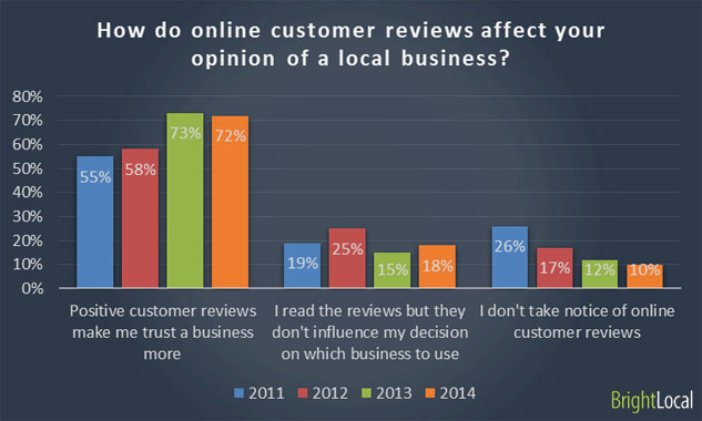 brightlocal customer reviews survey screenshot