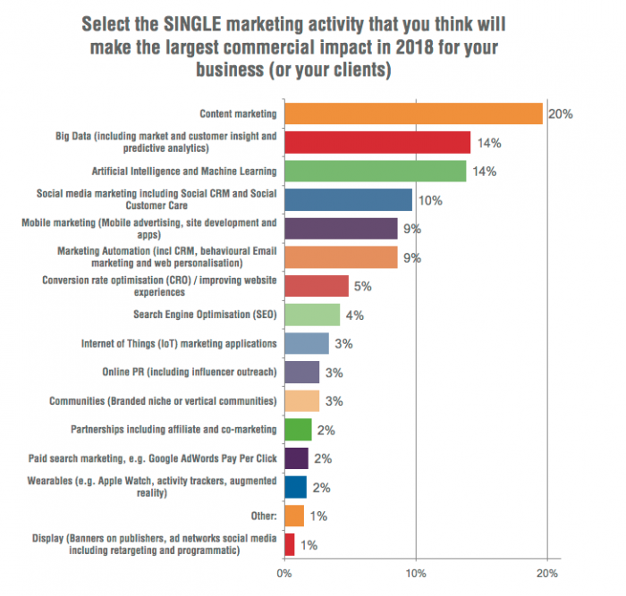 Content Marketers can do differently in 2018