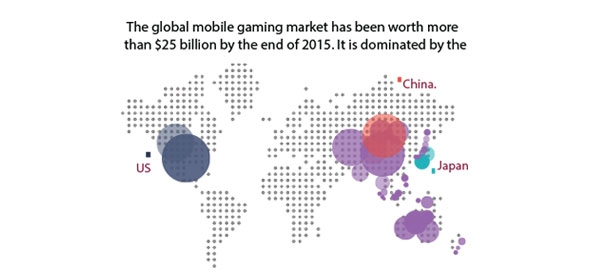 Mobile Game Market – Statistics FI