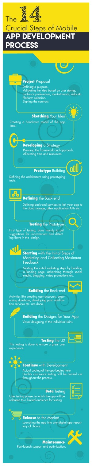 The-14-Crucial-Steps-of-Mobile-App-Development-Process