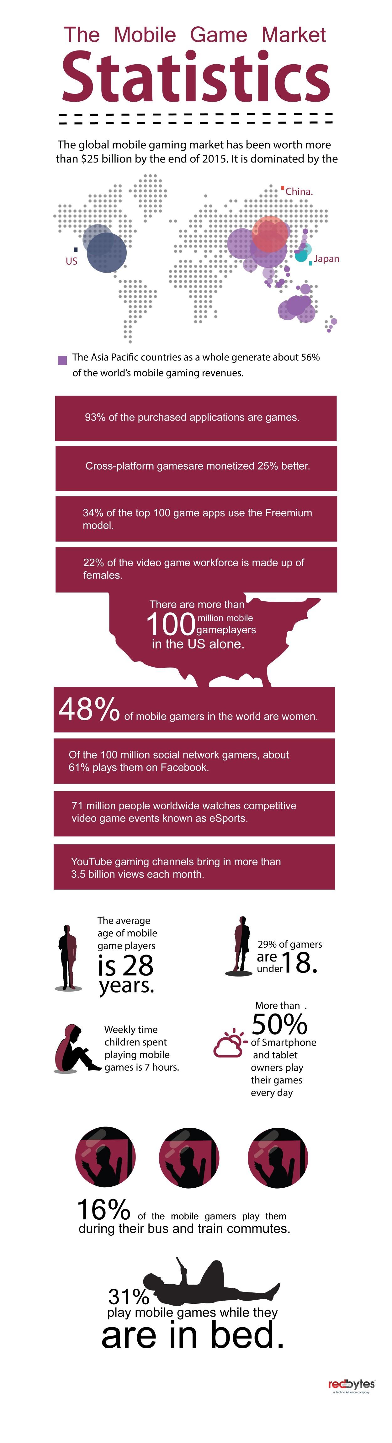 The Mobile Game Market Statistics